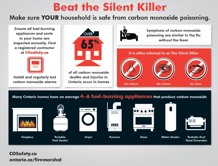 Information about carbon monoxide detectors